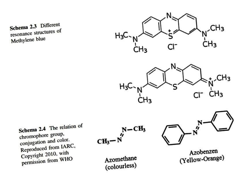Unterschiedliche Moleküle und Molekülkonfigurationen führen zur Absorption unterschiedlicher Lichtwellenlängen und damit zu unterschiedlichen Pigmenten. (Farbstoffe und Pigmente, A. Gürses, M. Açıkyıldız, K. Güneş und MS Gürses (2016))