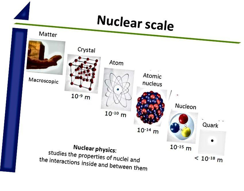Ад макраскапічных маштабаў да субатамных, памеры асноўных часціц гуляюць толькі невялікую ролю ў вызначэнні памераў кампазіцыйных структур. Імідж: Магдалена Кавальская / каманда CERN / ISOLDE.