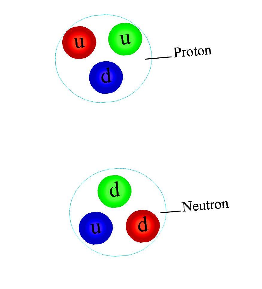 Асобныя пратоны і нейтроны могуць быць бясколернымі ўтварэннямі, але паміж імі ўсё яшчэ застаецца моцная рэшткавая сіла. Крэдыт малюнка: карыстальнік Wikimedia Commons Manishearth.