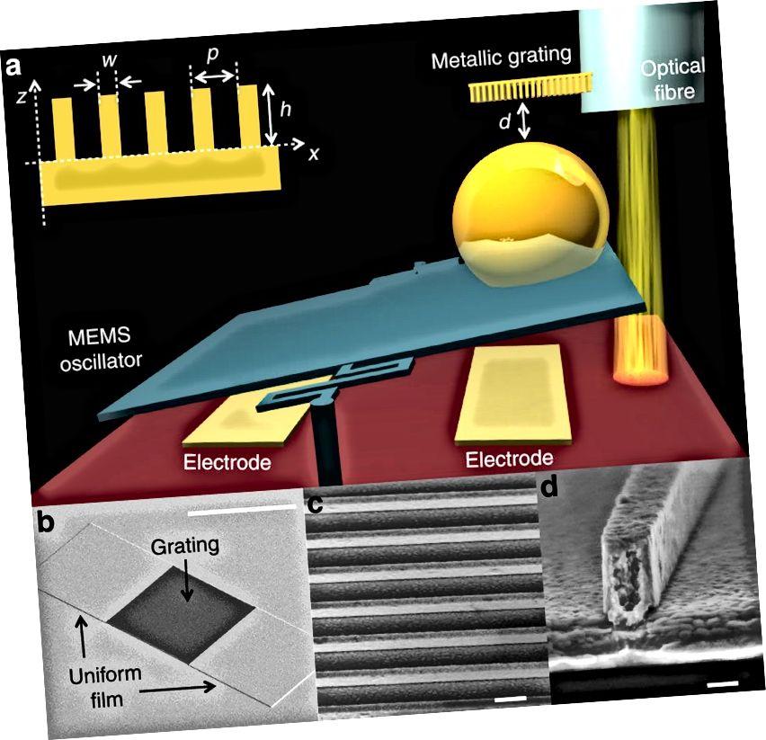 Stærk Casimir kraftreduktion gennem metallisk overflade nanostrukturering