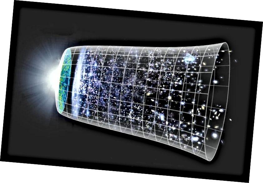 Širitev (ali krčenje) prostora je nujna posledica v vesolju, ki vsebuje množice. Toda hitrost širjenja in kako se obnaša sčasoma je količinsko odvisna od tega, kaj je v vašem vesolju. (Znanstvena skupina NASA / WMAP)