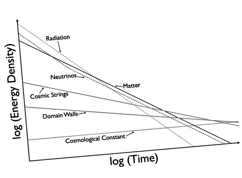 Različne sestavine in prispevajo k energijski gostoti vesolja in kdaj lahko prevladujejo. Če bi obstajali kozmični nizi ali domenske stene v kakršni koli pomembni količini, bi bistveno prispevali k širitvi Vesolja. (E. Siegel / On the Galaxy)