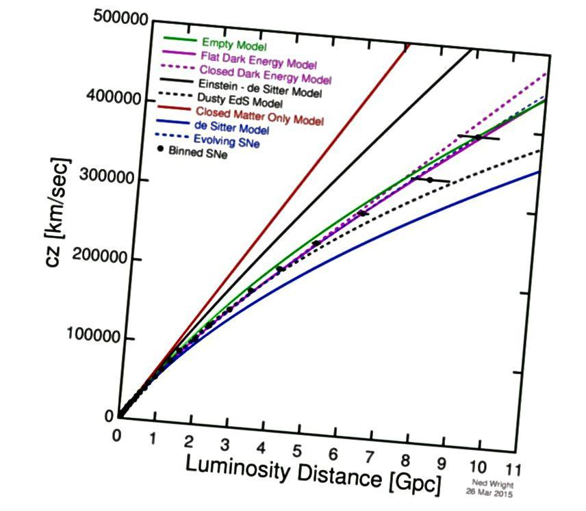 Načrt navidezne stopnje širitve (os y) v primerjavi z razdaljo (x-os) je skladen z Vesoljem, ki se je v preteklosti širilo hitreje, vendar se še danes širi. To je sodobna različica, ki se razteza na tisočekrat dlje od Hubblejevega originalnega dela. Različne krivulje predstavljajo vesolje, sestavljene iz različnih sestavnih delov. (Ned Wright, ki temelji na najnovejših podatkih Betoule et al. (2014))