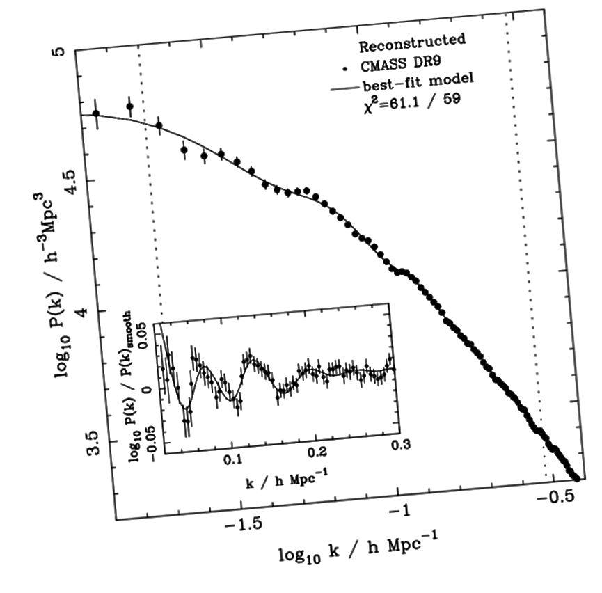 Podatki o velikih grozdih (pike) in napovedovanje vesolja s 85% temne snovi in 15% normalne snovi (trdna črta) se ujemajo neverjetno dobro. Pomanjkanje meje kaže na temperaturo (in hladnost) temne snovi; velikost vijuganja kaže razmerje med normalno in temno snovjo. (L. Anderson in sod. (2012), za Sloan Digital Sky Survey)