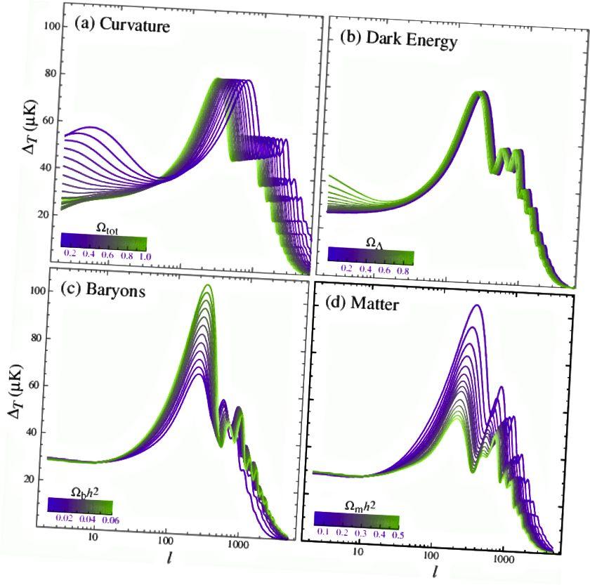 Struktura vrhov CMB se spreminja glede na to, kaj ima vesolje. (W. Hu in S. Dodelson, Ann.Rev.Astron.Astrophys.40: 171–216,2002)