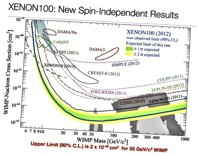 Omejitve glede temne snovi WIMP so eksperimentalne precej hude. Najnižja krivulja izključuje preseke WIMP (šibke interakcije masivnih delcev) in mase temne snovi za vse, kar se nahaja nad njim. (Xenon-100 Collaboration (2012), prek http://arxiv.org/abs/1207.5988)