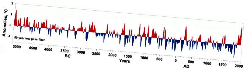 Анамаліі летняй тэмпературы ад цяперашняга часу, якія ўзыходзяць да 5000 г. да н.э., дзякуючы дадзеных аб дрэвавых кольцах і навуцы дендроклиматологии. Малюнак: Р. М. Хантэміраў.