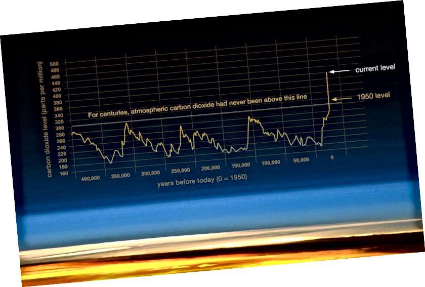 Канцэнтрацыя CO2 у атмасферы за апошнія некалькі соцень тысяч гадоў. Малюнак: NASA / NOAA.