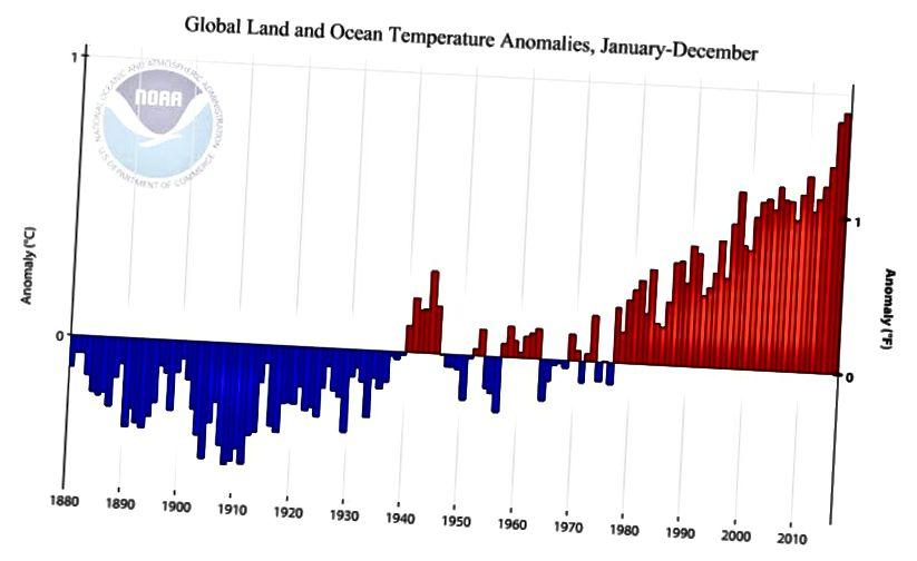 Пры сярэдняй хуткасці пацяплення 0,07 ° С у дзесяцігоддзе да таго часу, пакуль існуюць тэмпературныя рэкорды, тэмпература Зямлі не толькі павышаецца, але і працягвае расці, не бачачы палягчэння. Крэдыт на малюнак: Нацыянальныя цэнтры NOAA па інфармацыі пра навакольнае асяроддзе, клімат: погляд сусветнай серыі.