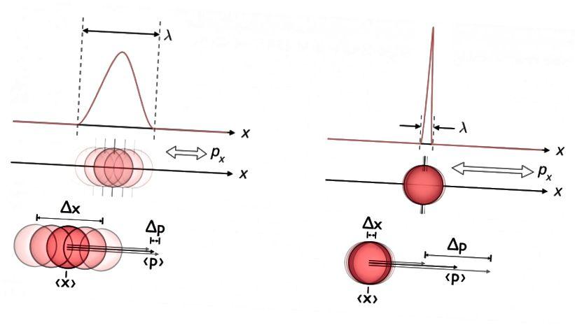 क्वांटम स्तर पर स्थिति और गति के बीच अंतर्निहित अनिश्चितता के बीच एक चित्रण। छवि क्रेडिट: ई। सिएगल, विकिमीडिया कॉमन्स उपयोगकर्ता माशेन के काम पर आधारित है।