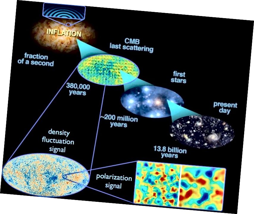 Die frühesten Stadien des Universums vor dem Urknall haben die Ausgangsbedingungen geschaffen, aus denen sich alles, was wir heute sehen, entwickelt hat. Dies war Alan Guths große Idee: die kosmische Inflation, die nach 13,8 Milliarden Jahren kosmischer Evolution das Universum hervorbrachte, in dem wir heute leben. (E. SIEGEL, MIT BILDERN VON ESA / PLANCK UND DER INTERAGENZAUFGABE VON DOE / NASA / NSF FÜR CMB-FORSCHUNG)
