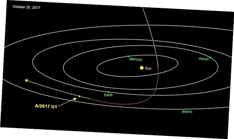 Is dóichí go mbeidh bunús idir-réaltach ag U1 / U1. Ag druidim leis thuas, ba é an gaire don Ghrian é ar Meán Fómhair 9. Ag taisteal ag 27 míle in aghaidh an tsoicind (44 ciliméadar in aghaidh an tsoicind), tá an cóiméad ag imeacht ón Domhan agus ón nGrian ar a bhealach amach as an gcóras gréine. Creidmheas íomhá: NASA / JPL-Caltech.