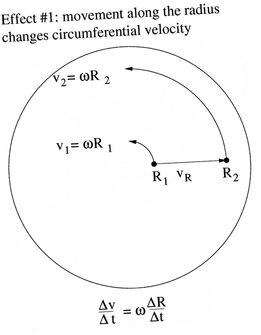 Калі круціцца дыск, цыліндр або сфера, увесь аб'ект мае аднолькавую вуглавую хуткасць, але розныя лінейныя хуткасці (а значыць, і розныя хуткасці) на розных адлегласцях ад цэнтральнай восі кручэння. Калі вы рухаецеся ў бок цэнтра, вы павінны знізіць хуткасць, інакш вам не ўдасца захаваць тую ж вуглавую хуткасць. (Pborys / Wikimedia Commons)