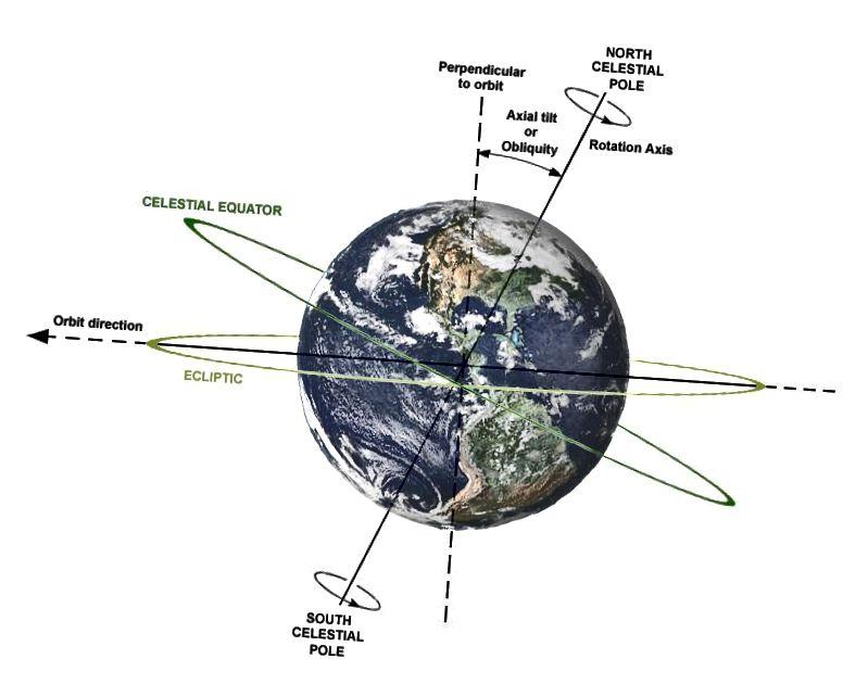 Зямля круціцца на сваёй восі, даючы адну пераважную «лінію» праз Зямлю ад канца да канца, дзе вуглавыя і лінейныя хуткасці кручэння Зямлі роўныя нулю на ўсіх вышынях і глыбінях. (Dna-вэб-майстар Wikimedia Commons; выява Зямлі НАСА)