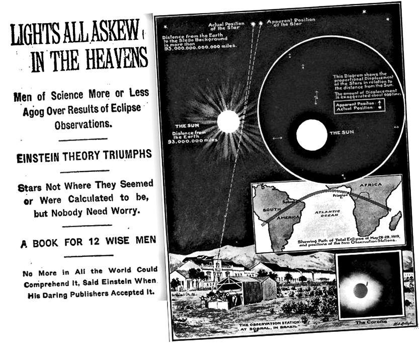 Загалоўкі з New York Times (L) і Illustrated London News (R) паказваюць не толькі розніцу ў якасці і глыбіні справаздачнасці, але і ў узроўні хвалявання, выказанага журналістамі ў дзвюх розных краінах ад гэтай неверагоднай навуковай працы прарыў. Святло, сапраўды, было выгнута ў непасрэднай масе на колькасць, прадказаную Эйнштэйнам. (Нью-йоркскія часы, 10 лістапада 1919 (L); Ілюстраваныя навіны Лондана, 22 лістапада 1919 (R))