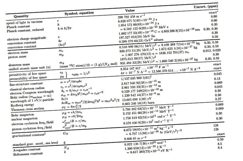 Luachanna na dtairisigh bhunúsacha, mar a tugadh orthu i 1998, agus a foilsíodh i leabhrán 1998 an Ghrúpa Sonraí Cáithníní. (PDG, 1998, BUNAITHE AR ER COHEN AGUS BN TAYLOR, REV. MOD. PHYS. 59, 1121 (1987))