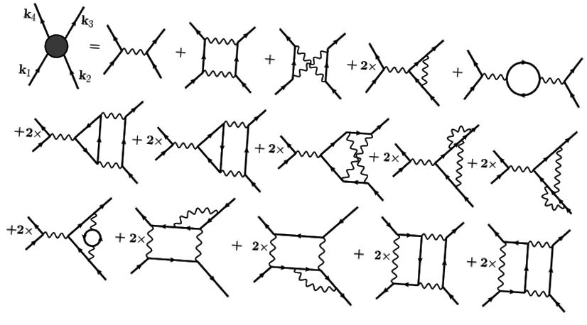 Sa lá atá inniu ann, úsáidtear léaráidí Feynman chun gach idirghníomhaíocht bhunúsach a chuimsíonn na fórsaí láidre, laga agus leictreamaighnéadacha a ríomh, lena n-áirítear i ndálaí ardfhuinnimh agus teocht íseal / comhdhlúite. (DE CARVALHO, VANUILDO S. ET AL. NUCL.PHYS. B875 ( 2013) 738–756)