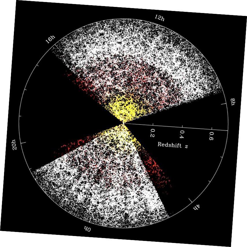 Galaktikate rühmitamine Universumis suurimatel vaadeldavatel skaaladel, kus iga piksel tähistab galaktikat. Kujutise krediit: Michael Blantoni ja SDSS-i koostöö.