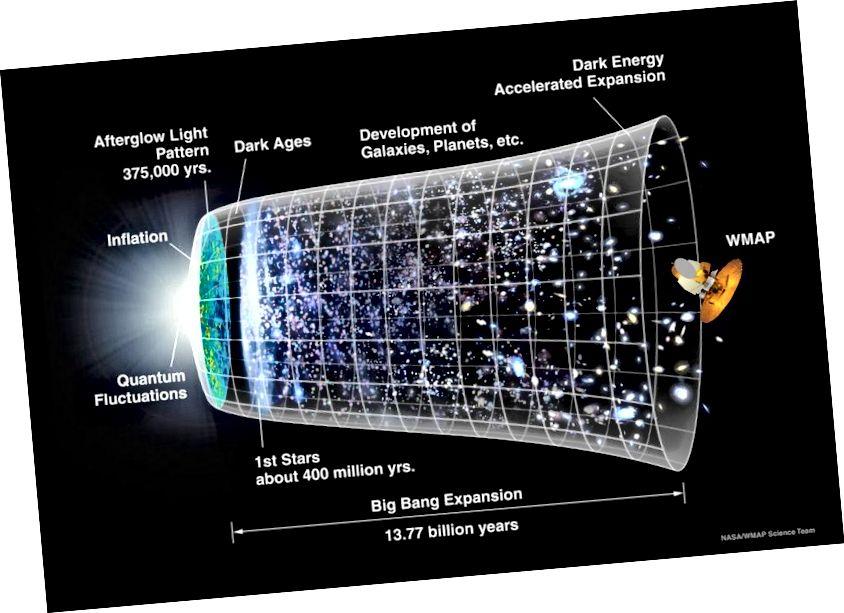 Meie vaadeldava Universumi ajaloo ajatelg. Kujutise krediit: NASA / WMAP Science Team.