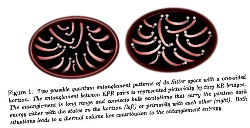 Kaks võimalikku takerdumismustrit de Sitteri ruumis, mis tähistavad kvantteabe takerdunud bitti, mis võib võimaldada ruumi, aja ja raskuse tekkimist. Pildikrediit: Erik Verlinde, https://arxiv.org/pdf/1611.02269v2.pdf kaudu.