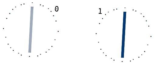Stanja 0 i 1 pomalo, s ASCII umjetničkim krugom iz nekog razloga.