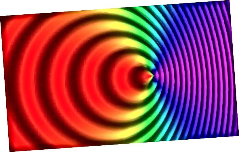 Обект, който се движи близо до скоростта на светлината, която излъчва светлина, светлината, която излъчва, изглежда изместена в зависимост от местоположението на наблюдателя. Някой отляво ще види източника да се отдалечава от него и по този начин светлината ще бъде изместена отново. някой отдясно на източника ще го види изместен или изместен на по-високи честоти, докато източникът се движи към него. (WIKIMEDIA COMMONS ПОТРЕБИТЕЛ TXALIEN)