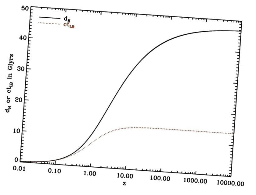 Разликите между обяснението, базирано само на движение, за червено изместване / разстояние (пунктирана линия) и прогнозите на общата относителност (плътни) за разстоянията в разширяващата се Вселена. Определено само прогнозите на Общата относителност съответстват на това, което наблюдаваме. (WIKIMEDIA COMMONS ПОТРЕБИТЕЛ НА REDSHIFTIMPROVE)