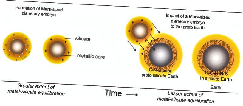 Skema yang menggambarkan pembentukan planet seukuran Mars (kiri) dan diferensiasinya menjadi benda dengan inti logam dan reservoir silikat di atasnya. Inti yang kaya sulfur mengeluarkan karbon, menghasilkan silikat dengan rasio karbon terhadap nitrogen yang tinggi. Tabrakan pembentuk bulan dari planet seperti itu dengan Bumi yang tumbuh (kanan) dapat menjelaskan kelimpahan air dan unsur-unsur penting kehidupan di Bumi seperti karbon, nitrogen dan belerang, serta kesamaan geokimia antara Bumi dan bulan (Rajdeep Dasgupta )