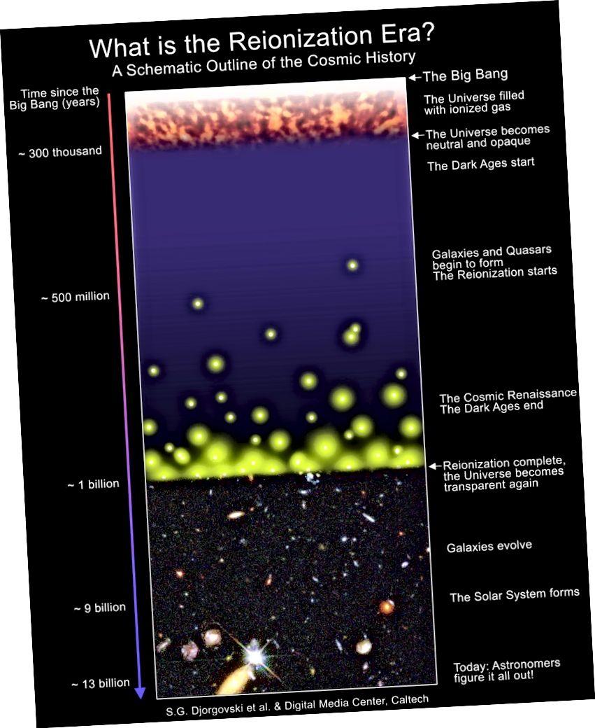 Принципна схема на историята на Вселената, подчертаваща реионизация, която се случва сериозно едва след формирането на първите звезди и галактики. Преди да се образуват звезди или галактики, Вселената беше пълна със светло блокиращи, неутрални атоми. Макар че по-голямата част от Вселената не се реализира отново до 550 милиона години след това, няколко щастливи региона са предимно реионизирани по-рано. Кредитна снимка: SG Djorgovski et al., Caltech Digital Media Center.