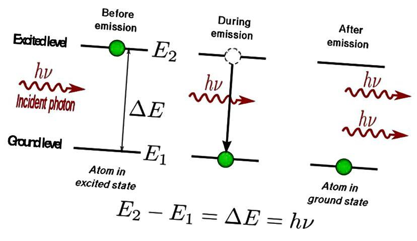 Indem Sie Elektronen in einen angeregten Zustand