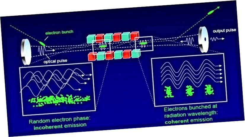 Der ALICE-Freie-Elektronen-Laser ist ein Beispiel für einen exotischen Laser, der nicht auf herkömmlichen atomaren oder molekularen Übergängen beruht, aber dennoch eng fokussiertes, kohärentes Licht erzeugt. Bildnachweis: 2014 Science and Technology Facilities Council.