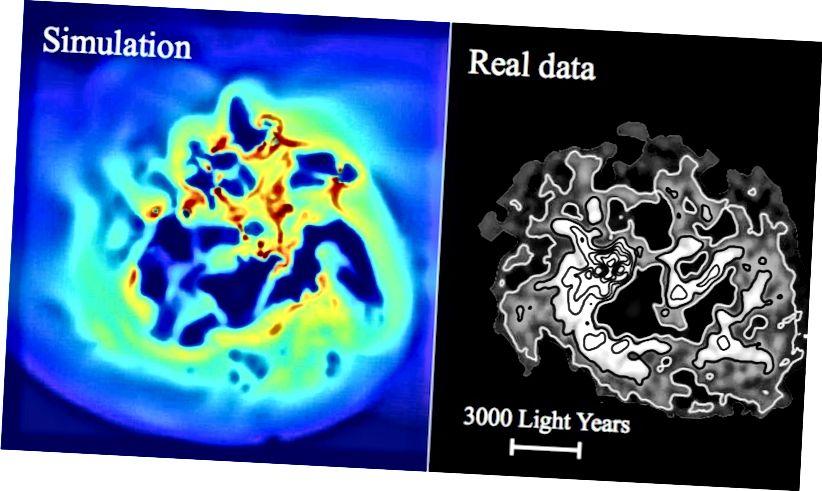 """Die Sternentstehung in winzigen Zwerggalaxien kann die dunkle Materie langsam """"erwärmen"""" und nach außen drücken. Das linke Bild zeigt die Wasserstoffgasdichte einer simulierten Zwerggalaxie von oben gesehen. Das rechte Bild zeigt dasselbe für eine echte Zwerggalaxie, IC 1613. In der Simulation bewirkt ein wiederholter Ein- und Ausfluss von Gas, dass die Gravitationsfeldstärke im Zentrum des Zwergs schwankt. Die dunkle Materie reagiert darauf, indem sie aus dem Zentrum der Galaxie herauswandert, ein Effekt, der als"""