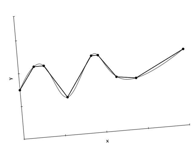 Kontinuirana funkcija (siva) aproksimirana nizom linija segmenata (crna).