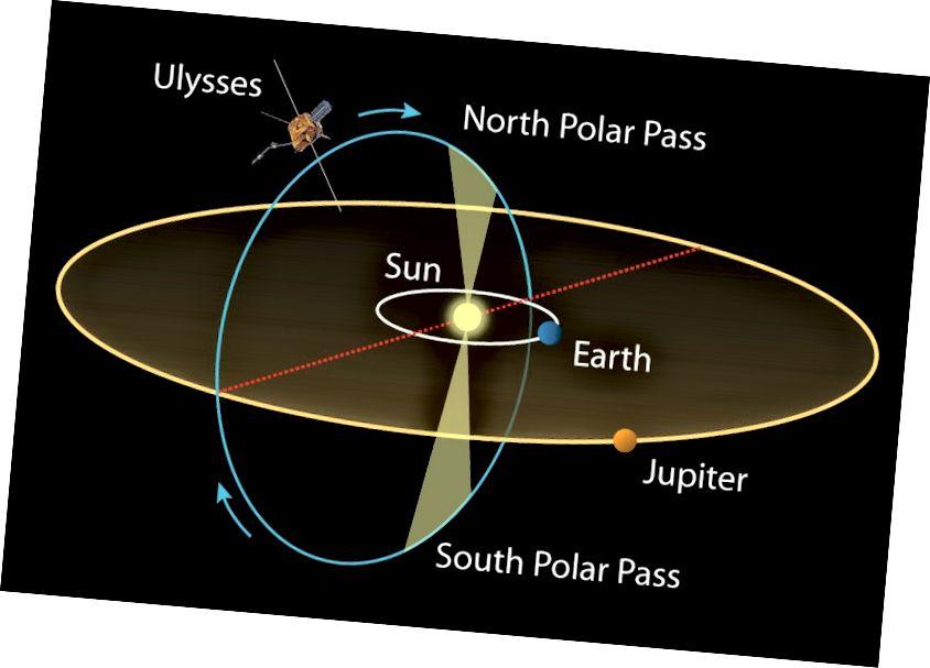 """Vizualno prikazuje orbitalnu ravninu planeta Sunčevog sustava. Svemirska letjelica Ulysses morala je postići """"prvu takvu vrstu"""" polarnu orbitu oko Sunca. Izvor: tes predavati"""