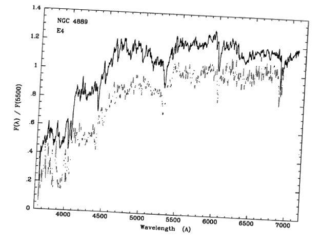 Gambar. 3, Kennicutt 1992. Penurunan curam dalam spektrum NGC 4889, galaksi elips supergiant, adalah karakteristik dari diskontinuitas 4000 Å. Sebagai galaksi E4, bentuknya agak ellipsoidal.