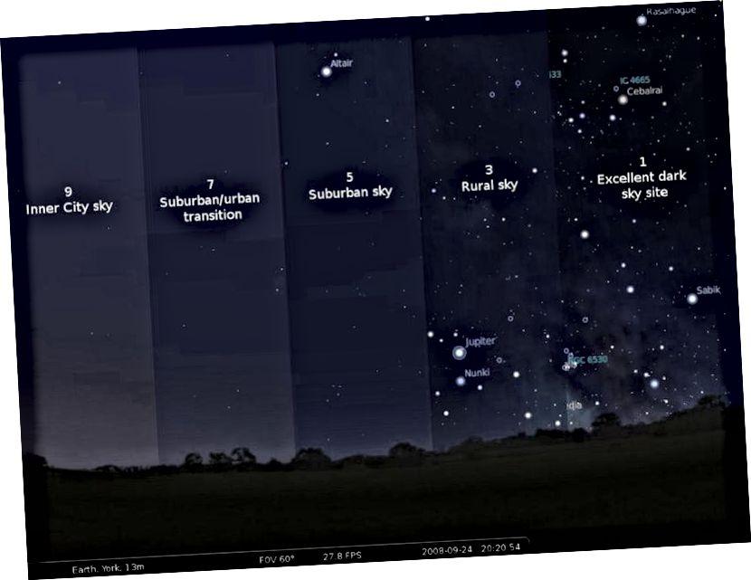 Bortle ljestvica tamnog neba način je kvantificirati koliko svjetlosnog onečišćenja postoji oko vas, a samim tim i onoga što je vidljivo na noćnom nebu. Što manje svjetlosnog zagađenja imate, prirodno i umjetno, više će se pojaviti fenomen poput meteora. Kreditna slika: Javna domena / kreirana za Sky & Telescope.