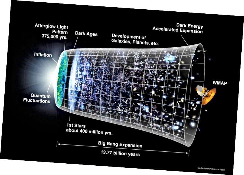 Хроніка гісторыі нашага Сусвету, які можна назіраць Звярніце ўвагу, што дыяметр Сусвету павялічваецца, а тэмпы павелічэння ў цяперашні час павялічваюцца. Гэта мае глыбокія наступствы для таго, як ён будзе расці далёка ў будучыні. (НАСА / WMAP навуковая каманда)