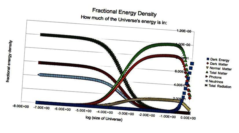 Адноснае значэнне розных кампанентаў энергіі ў Сусвеце ў розныя перыяды мінулага. (Э. Зігель)