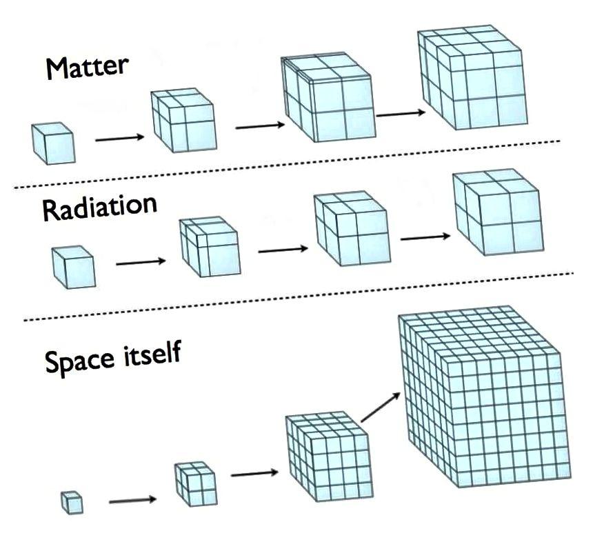 Гэтая дыяграма паказвае, у маштабе, як прасторавы час развіваецца / пашыраецца за аднолькавыя крокі часу, калі ў Вашай Сусвеце пераважаюць рэчыва, выпраменьванне ці энергія, уласцівая самому космасу, прычым апошняя адпавядае нашай Сусвеце, дзе пераважае цёмная энергія. (Э. Зігель)