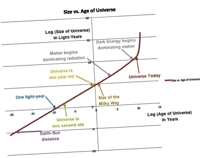 Графік велічыні / маштабу назіральнай Сусвету супраць праходжання касмічнага часу. Гэта адлюстроўваецца ў маштабе часопіса з некалькімі асноўнымі вехамі памеру / часу. Звярніце ўвагу на ранняе эпоху, дзе пераважаюць радыяцыі, нядаўнія эпохі, дзе пераважаюць рэчывы, і эпоху, якая пашыраецца ў цяперашні час і ў будучыні, якая пашыраецца. (Э. Зігель)
