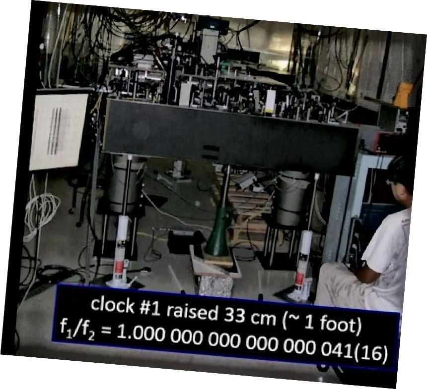 Розніца ў вышыні двух атамных гадзін у памеры ~ 1 фут (33 см) можа прывесці да вымяральнай розніцы ў хуткасці, з якой гэтыя гадзіны працуюць. Гэта дазваляе вымераць не толькі сілу гравітацыйнага поля, але і градыент поля як функцыю вышыні / вышыні. (DAVID WINELAND IN PERIMETER INSTITUTE, 2015)