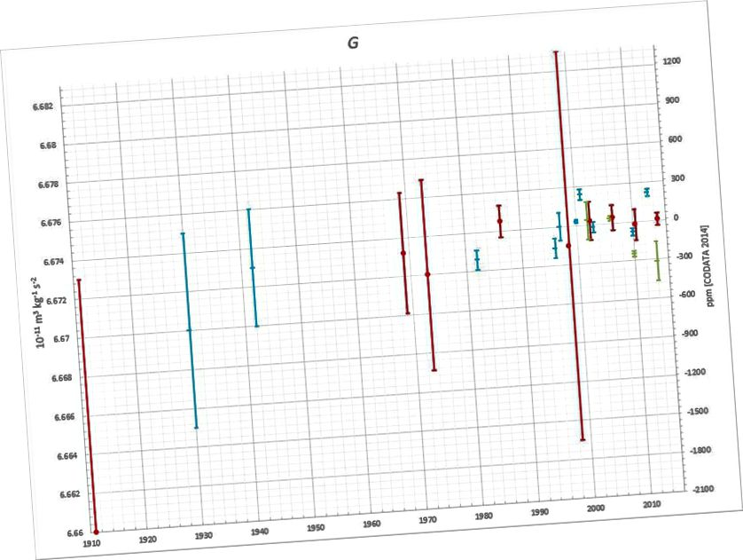 У 1997 годзе каманда Бэглі і Лютэра правяла эксперымент з кручэннем балансу, у выніку якога атрымалася 6674 х 10 ^ -11 Н / кг² / м², што было ўспрынята дастаткова сур'ёзна, каб выклікаць сумневы ў паведамленай раней значнасці вызначэння Г. Звярніце ўвагу на адносна вялікія ваганні вымяраных значэнняў, нават з 2000 года (DBACHMANN / WIKIMEDIA COMMONS)