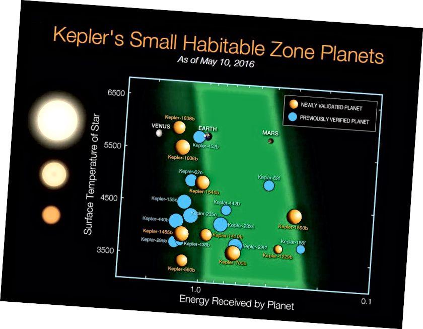 """De 21 Kepler-planeterna som upptäcktes i deras stjärnor i bebyggelse, inte större än två gånger jordens diameter. De flesta av dessa världar kretsar runt röda dvärgar, närmare grafens """"botten"""". Bildkredit: NASA Ames / N. Batalha och W. Stenzel."""