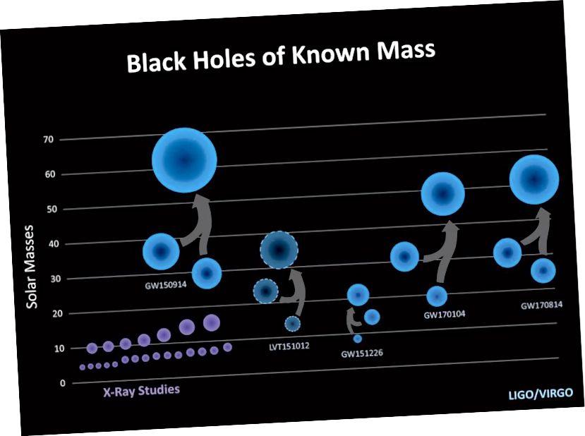 Iako smo otkrili mnogo crnih rupa, imajte na umu da je polumjer horizonta svakog događaja izravno proporcionalan njegovoj masi. Udvostručite masu, udvostručite polumjer, ali to znači da se površina povećava četverostruko, a volumen povećava osam puta! Kreditna slika: LIGO / Caltech / Sonoma State (Aurore Simonnet).