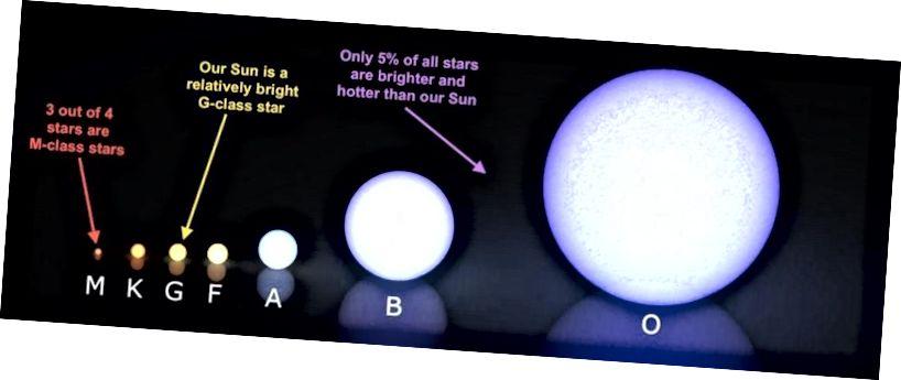 Tähtede liigitussüsteem värvi ja suurusjärgu järgi on väga kasulik. Uurides meie kohalikku universumi piirkonda, leiame, et ainult 5% tähtedest on meie Päikese massist suuremad või võrdsed. See on tuhandeid kordi helendav kui tuhmim punane kääbustäht, kuid kõige massiivsemad O-tähed on miljoneid kordi helendavad kui meie Päike. (WIKIMEDIA COMMONS KIEFF / LUCASVB / E. SIEGEL)