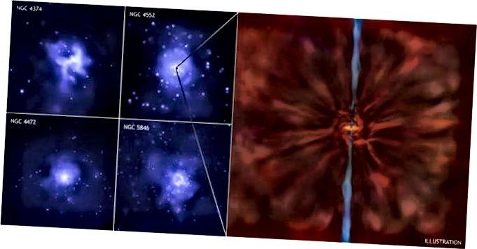 Taispeánann íomhánna Chandra péirí boilgeoga ollmhóra, nó cuasáin, in atmaisféir ghásacha te na réaltraí, a cruthaíodh i ngach cás ag scairdeanna a tháirgeann poll dubh sármhaith lárnach. (X-gha: Léaráid NASA / CXC: CXC / M. Weiss.)