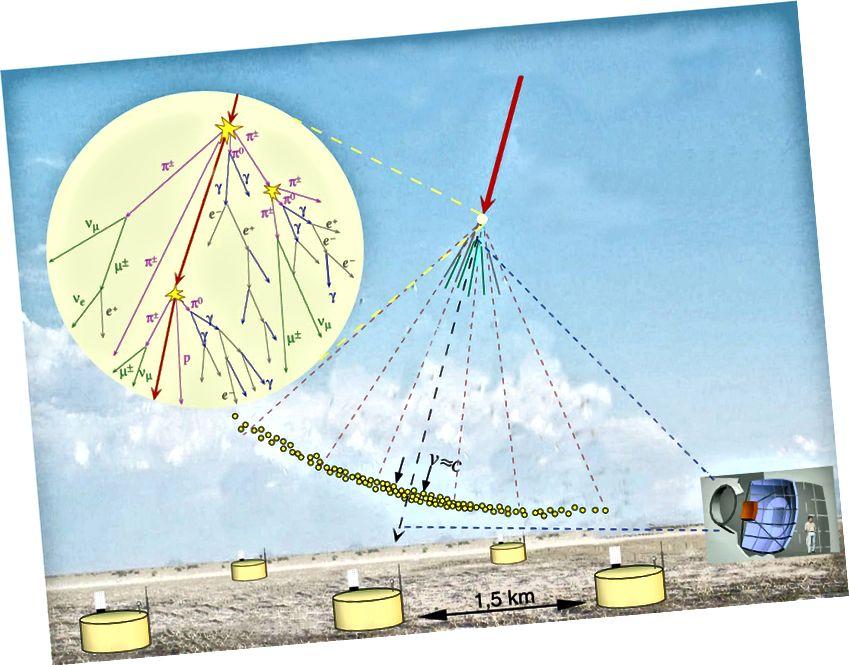 Prodhimi i një dush me rreze kozmike, i prodhuar nga një grimcë tepër energjike nga Sistemi Diellor. Kredia për imazhin: Observatori Pierre Auger, përmes http://apcauger.in2p3.fr/Public/Presentation/.