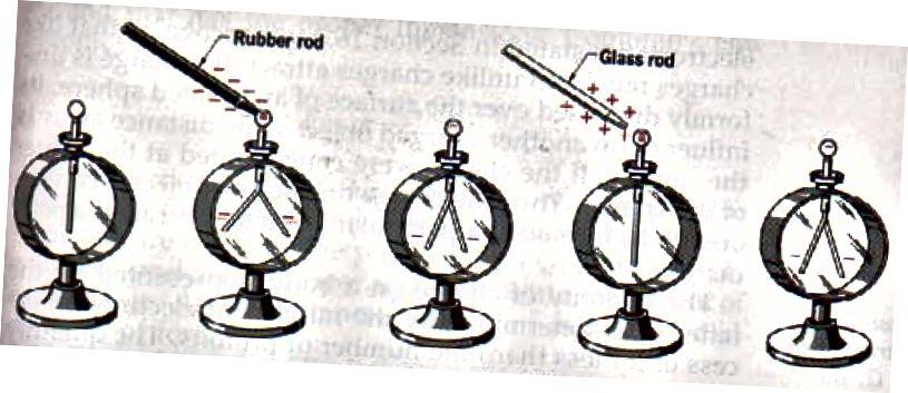 Ngarkesa elektrike në elektroskop, në varësi të asaj që e ngarkoni, dhe si reagojnë gjethet brenda. Kredia e figurës: Figura 16–8 nga faqja e Fizikës së Nderit të Boomeria, përmes http://boomeria.org/physicstextbook/ch16.html.