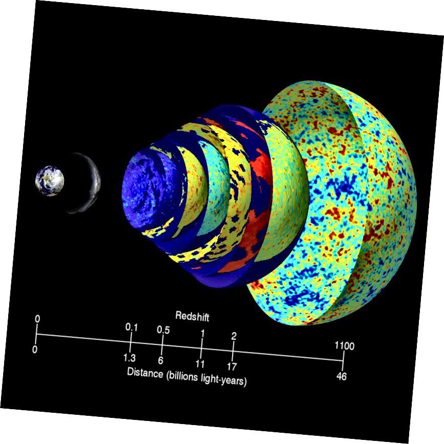 Një ilustrim i sfondit të rrezatimit në ndryshime të ndryshme në Univers. Kredi për imazhin: Tokë: NASA / BlueEarth; Mënyra e qumështit: ESO / S. Brunier; CMB: NASA / WMAP.