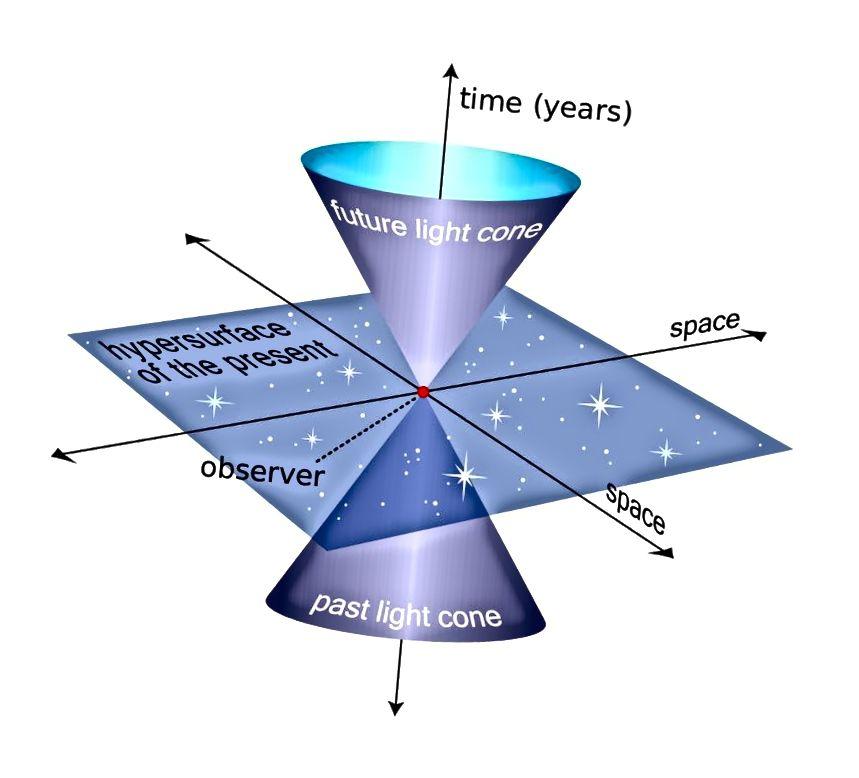 Primjer svjetlosnog konusa, trodimenzionalne površine svih mogućih svjetlosnih zraka koje dolaze i odlaze iz neke točke u prostornom vremenu. Što se više krećete kroz prostor, manje se krećete kroz vrijeme i obrnuto. Bonus slike: Wikimedia Commons korisnik MissMJ.